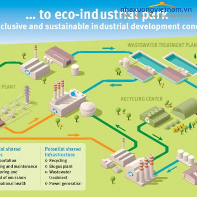 Tổng quan về khu công nghiệp sinh thái
